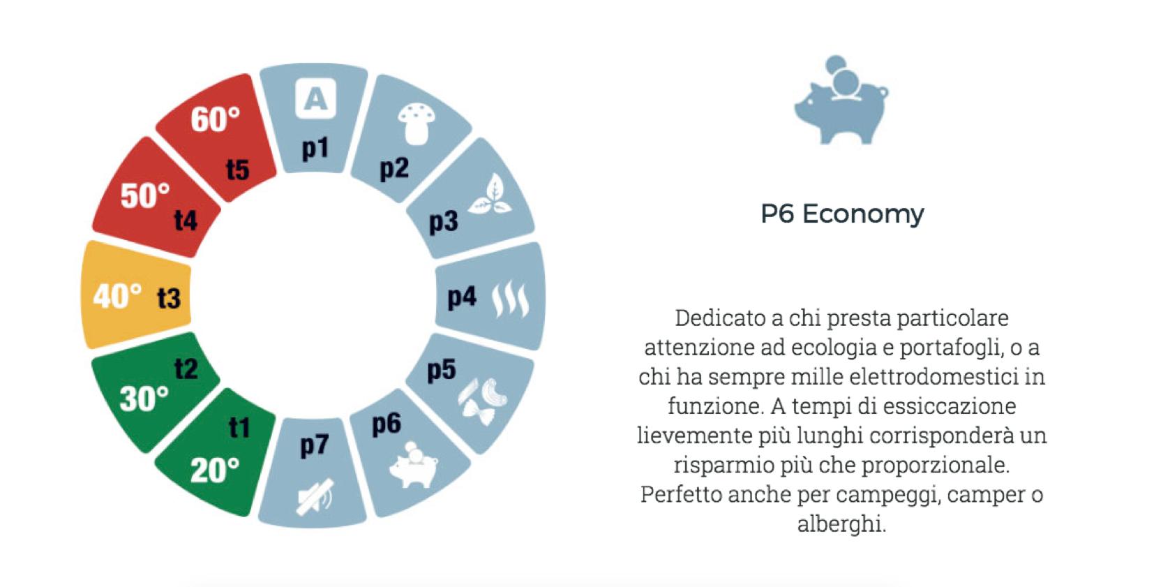 Programma Economy Biosec